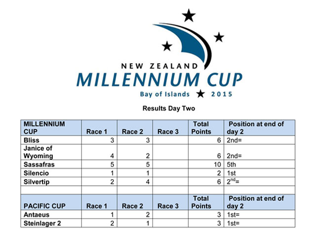 Millennium-Cup-Results-Day-2